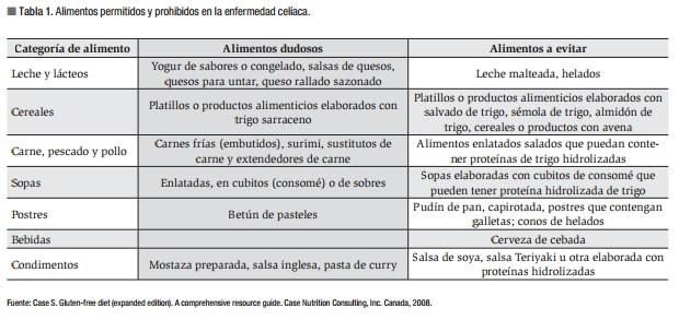 La ec y la dieta sin gluten celiacos de m xico - Lista alimentos con gluten ...